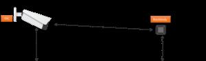 misurazione temperatura a distanza Granarolo dell'Emilia